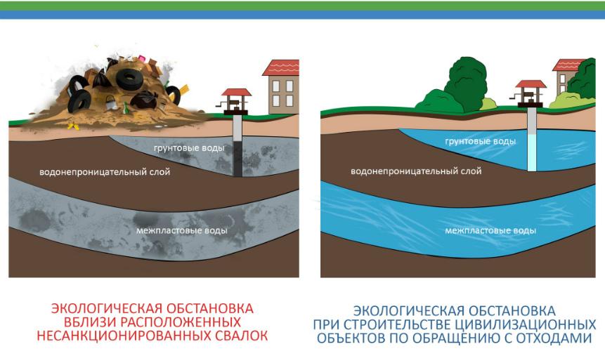 Экологическая ситуация сегодня ипосле внедрения современной системы. Иллюстрация «ЭкоЦентра».